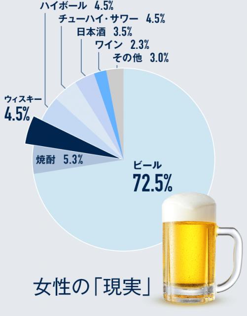 Q. 異性が普段よく飲んでいると思うお酒はどれ?