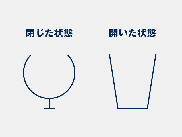 グラスの飲み口がすぼまった「閉じた形状」か、「開いた形状」かで、注がれたお酒から立ち上る香り、そして味わいが大きく変わります