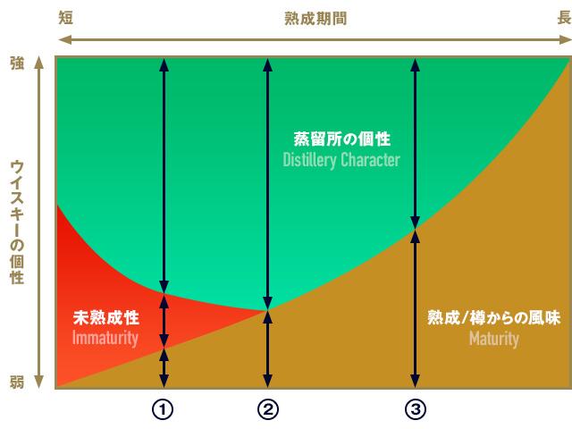 ウイスキーの熟成年数と個性との関係を表したグラフ
