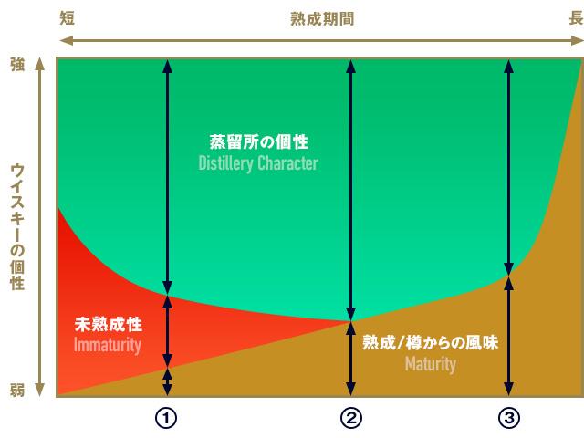 長期熟成に適した樽の場合